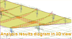 Analysis Results Diagram 3D